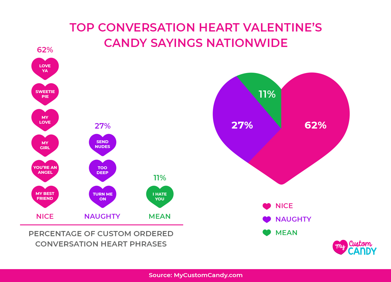 Top Candy Conversation Heart Phrases Nationwide